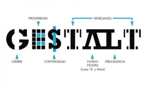 Infografía Teorías de la Gestalt y sus aplicaciones publicitarias